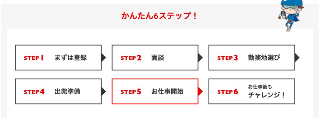 リゾートバイトの登録手順説明